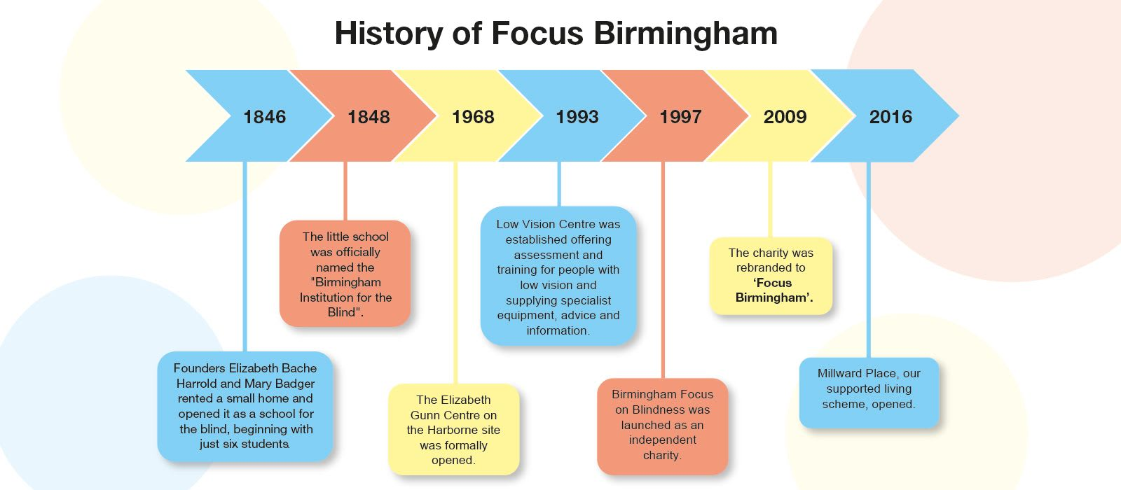 Graphic showing chronological history of Focus Birmingham